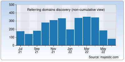 referring domains of psyche.co