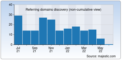 referring domains of pubgmobile.in