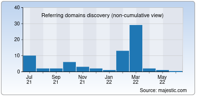 referring domains of publicpunch.in