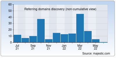 referring domains of pudding.ai