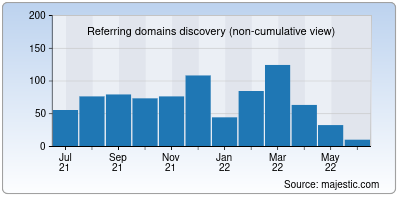 referring domains of pulchra.org