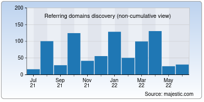 referring domains of pureecoindia.in