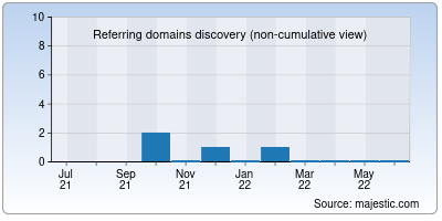 referring domains of putanamap.org