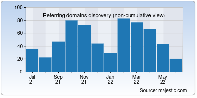 referring domains of qload.info