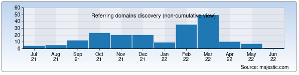 queen-time.ru - Referring domains