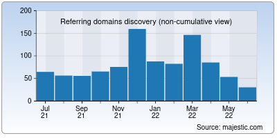 referring domains of questionablecontent.net