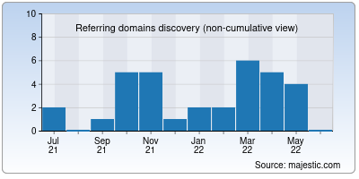 referring domains of quickfileshare.org