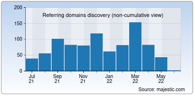 referring domains of quill.org