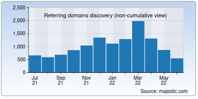 referring domains of r-project.org