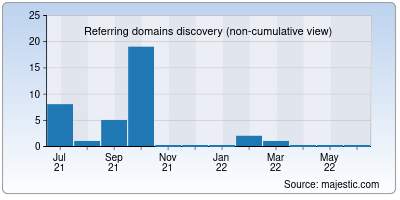 referring domains of racebit.in
