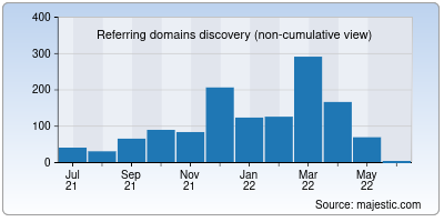 referring domains of radreads.co