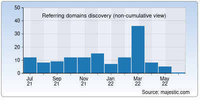 referring domains of rajexpress.co