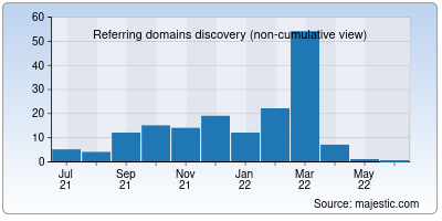 referring domains of rajexpress.in