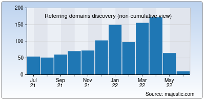 referring domains of randstad.in