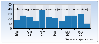 Majestic Referring Domains Discovery Chart for rankingonline-verzeichnis.org