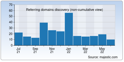 referring domains of rbs.in