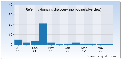 referring domains of rdmi.in
