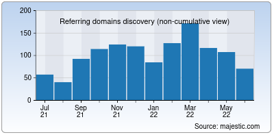 referring domains of readwise.io