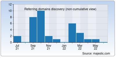 referring domains of readycms.io