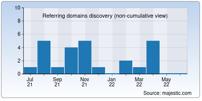 referring domains of recoverydirect.net