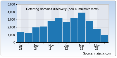 referring domains of redcross.org