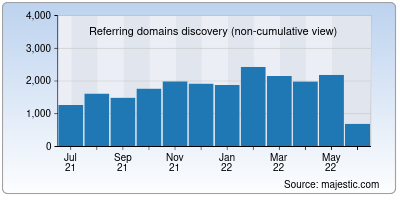referring domains of redis.io
