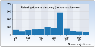 referring domains of register.to