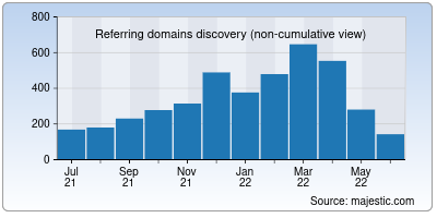referring domains of reliablesoft.net