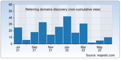 referring domains of reliancenetconnect.co.in