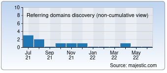 Majestic Referring Domains Discovery Chart for remontoff36.ru