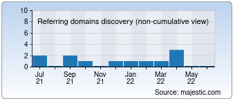 Majestic Referring Domains Discovery Chart for remontoff89.ru