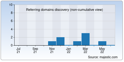 referring domains of remostat.ru
