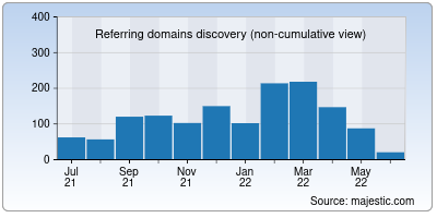 referring domains of removal.ai