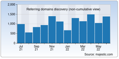 referring domains of rentry.co