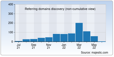 referring domains of rentry.org