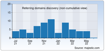 referring domains of repixel.co