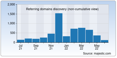 referring domains of repl.co