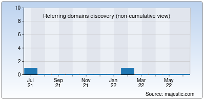 referring domains of request.org