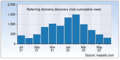 referring domains of research.net