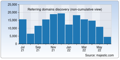 referring domains of researchgate.net