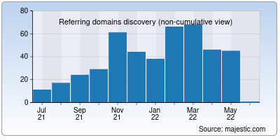 referring domains of responsively.app
