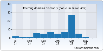 referring domains of retable.io
