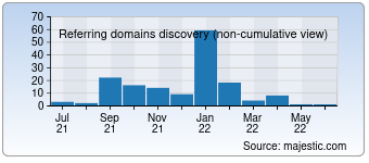 Majestic Referring Domains Discovery Chart for reviewcar.com