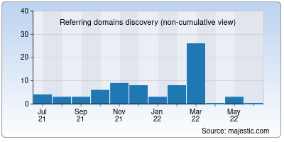 referring domains of reviewweb.org