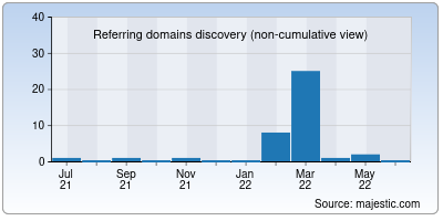 referring domains of revivemedia.us
