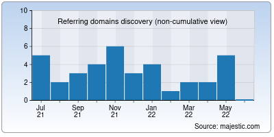 referring domains of rightload.org