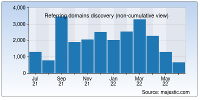 referring domains of rit.edu
