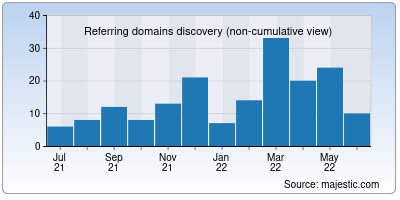 referring domains of rmgb.in