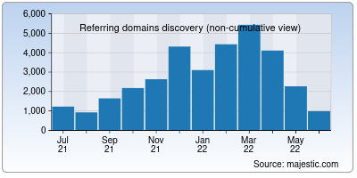 referring domains of rochester.edu