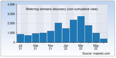 referring domains of roll20.net